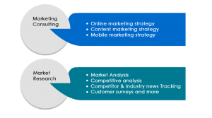 Strategic Marketing and Research process