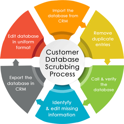 Customer Database Validation